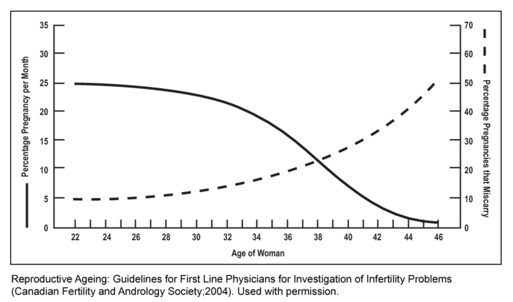 Statistiken zu Schwangerschaft & Alter - imi